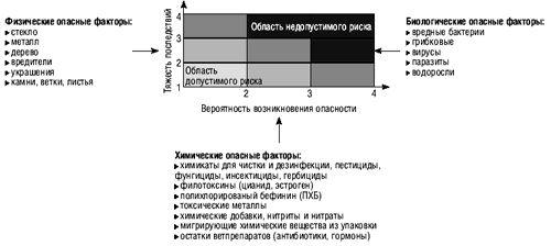 Применение HACCP (ХАССП)