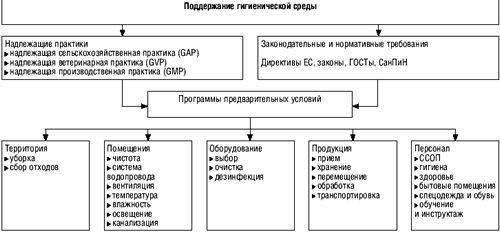 HACCP (ХАССП)